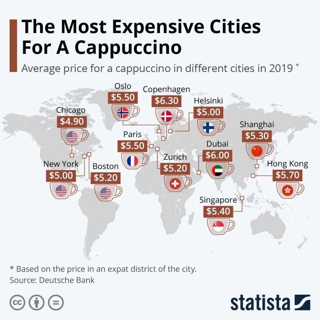 cappuccino più caro al mondo foto Statista